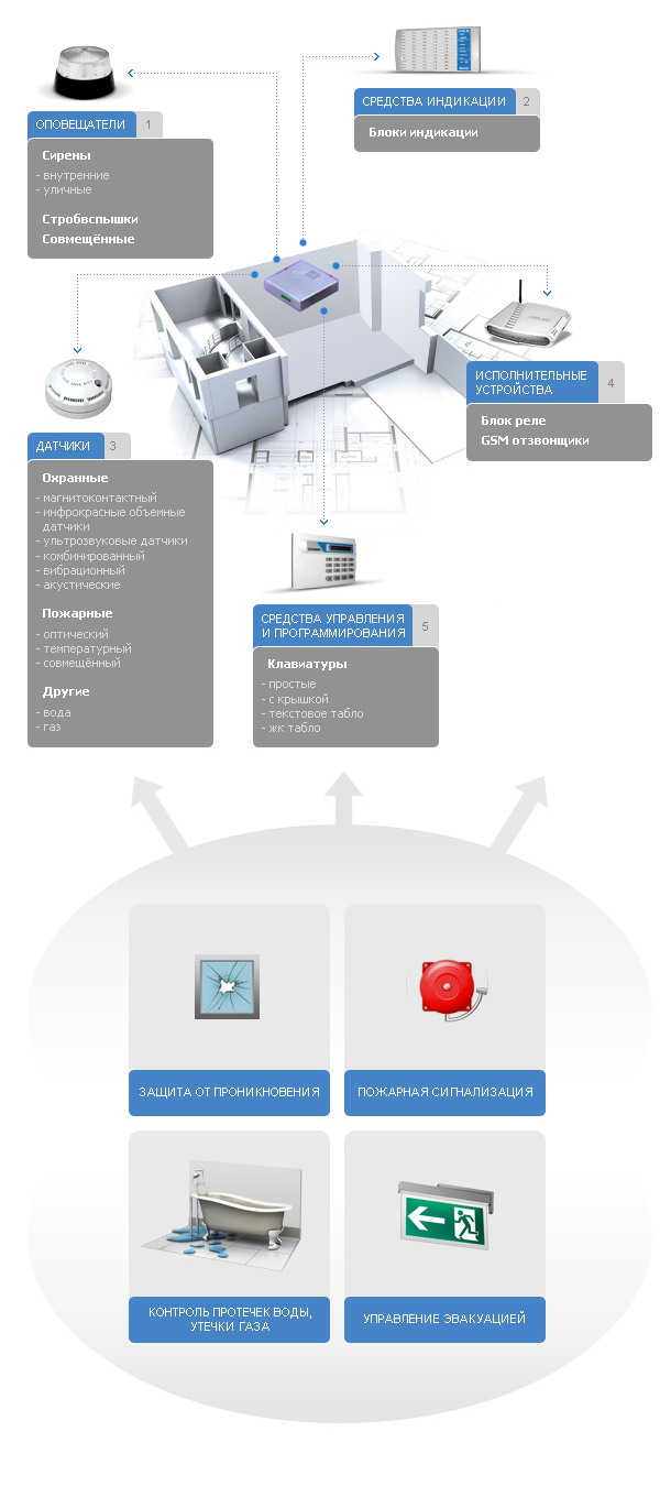 Типовое решение системы охранно-пожарной сигнализации.